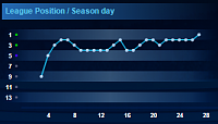 Fight till the end...-top-11-league-positions.png