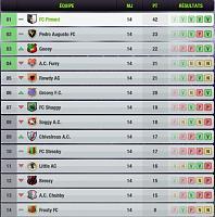 Présentation de mon équipe de football !-classement-ligue-top-eleven.jpg