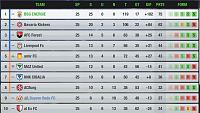 Ronny FC (An average german Team)-level79league.jpg