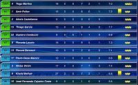 The legacy of DUMAGUETENOS-player-ratings-2-season-1-day-28.jpg