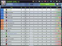 A Top Eleven Story - F.C Saigon-league-win.jpg