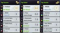 SV Wiesels rise to glory-top-players-first-half-season-3.jpg