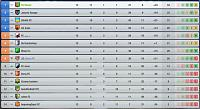 SV Wiesels rise to glory-league-table-first-half-season-3.jpg
