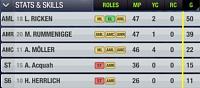 Borussia D - stats-top5-goalscorers-s16.jpg