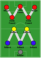 This need to be clarified from Nordeus ( AML AMR strange position on the field )-football_formation_-_wm.png
