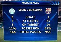Stupid game Top 11-celtic-barcelona-ma%C3%A7%C4%B1n%C4%B1n-istatisikleri_345458_m.jpg