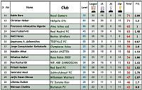 Most successful clubs Season115-top-25.jpg