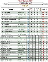 Most successful clubs Season115-season-118-top25.jpg