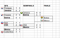 Copa América - Group Stage - playoffs rouds-ca-finale.png