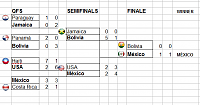 Copa América - Group Stage - playoffs rouds-ca-finale-mexico.png