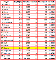 Forum Contest Season 121- Clean Sheets - GK's time!-gk-stats.png