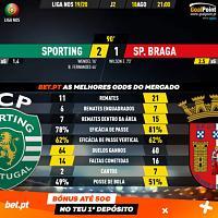 Really, really happend this?!-goalpoint-sporting-braga-liga-nos-201920-90m-420x420.jpg