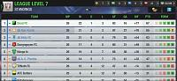 Yesterday I was third, Today I won the League-screenshot_2020-03-28-19-28-16-218_eu.nordeus.topeleven.android.jpg