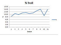 Troll Results-the facts.-troll-data-graph.png