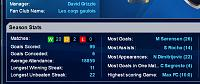 is there a record for most goals ??-season-totals-5-14-15.jpg