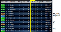 Is something  going wrong with the strikers  lately ?-goal-scorers.png