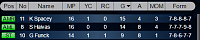 Scorers - How are your attackers?-cap2.png