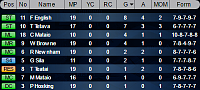 Scorers - How are your attackers?-clube2-gols-n1.png