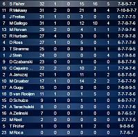 The bench-s8d28stats.jpg