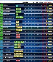 tools mangement top eleven-team-stats-avg.jpg