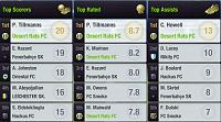 Season 92 - Are you ready?-s17-l10-league-top-players.jpg