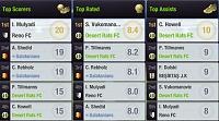 Season 93 - Are you ready?-s18-l11-league-top-players.jpg