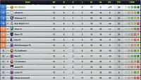 Is something  going wrong with the strikers  lately ?-league-d13-table.jpg