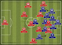 The thread of the Bus-liverpool-0-2-chelsea-formation.jpg