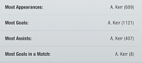 A sad retiral of 1100 goal striker-kerr3.png