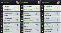 Season 99 - Are you ready?-s10-l10-league-top-players.jpg
