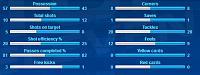 3 ST? Go defensive !-stats.jpg